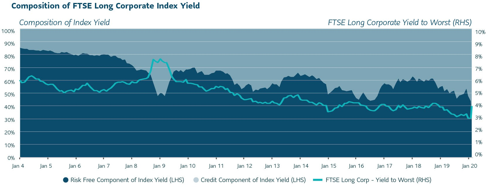 Composition of FTSE Long Corporate Index Yield