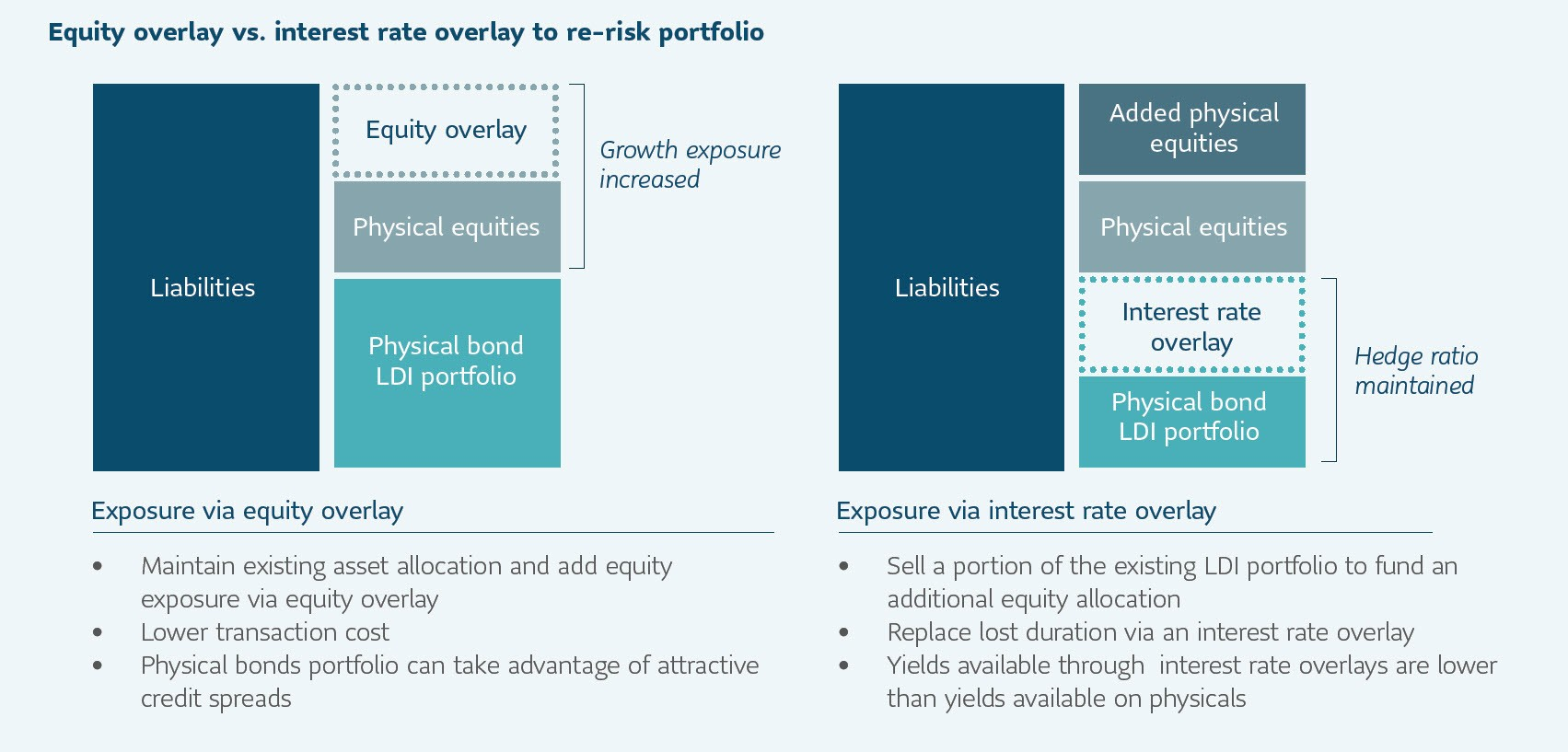 Equity overlay vs. interest rate overlay to re-risk portfolio
