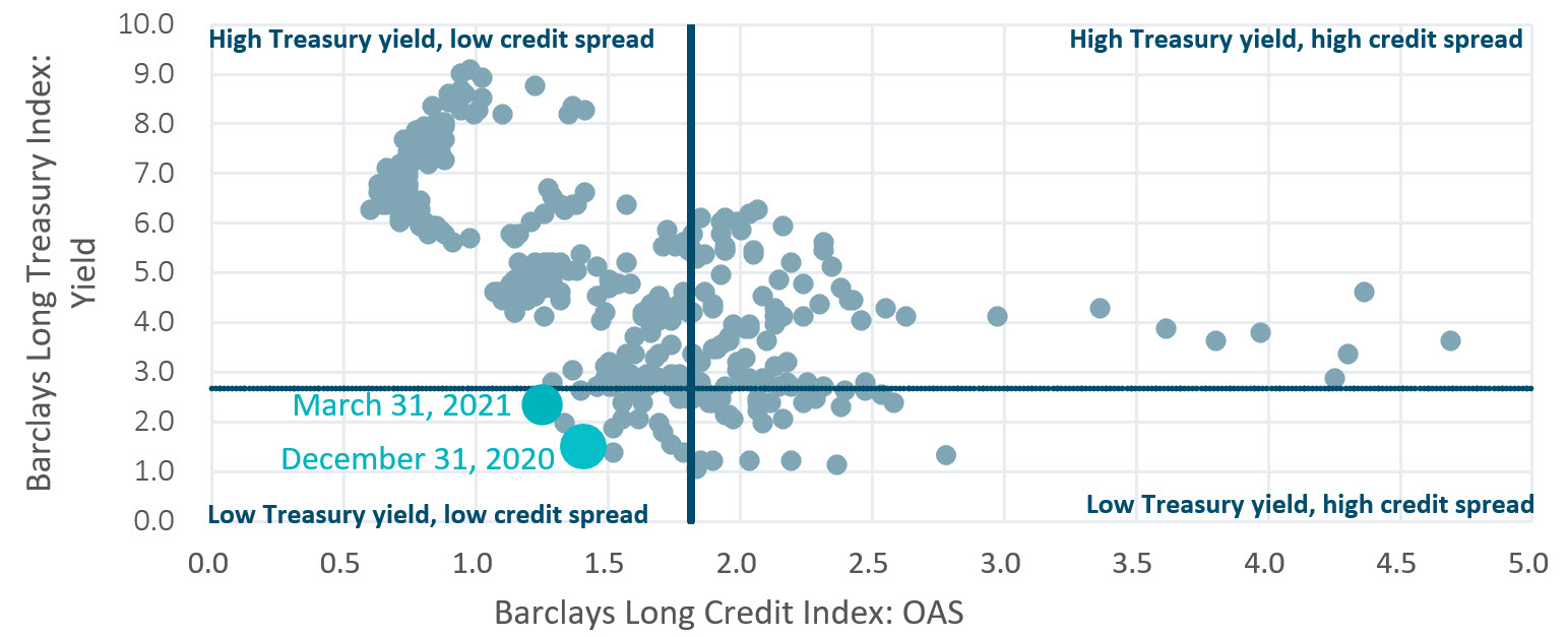 Long credit spreads vs. long Treasury yields Chart