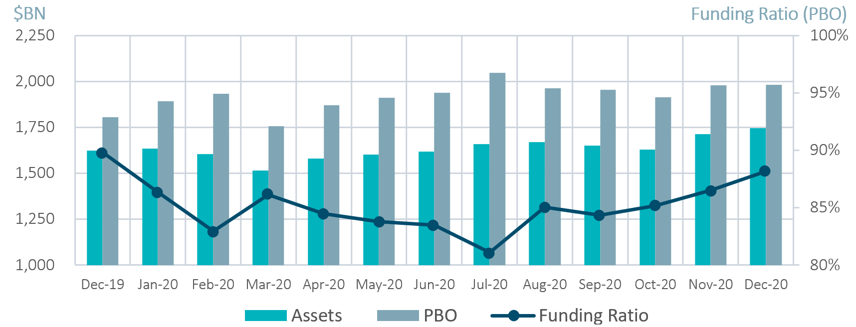 Milliman Pension Funding Index Chart