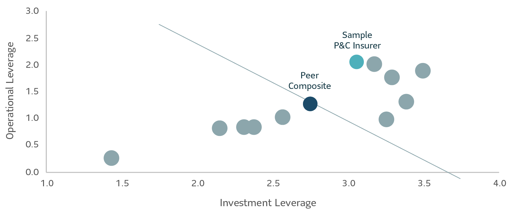 Scatter plot of operational leverage and investment leverage for sample P&C insurers in Canada where P&C insurers have varying levels of operational and investment leverage relative to the peer composite.